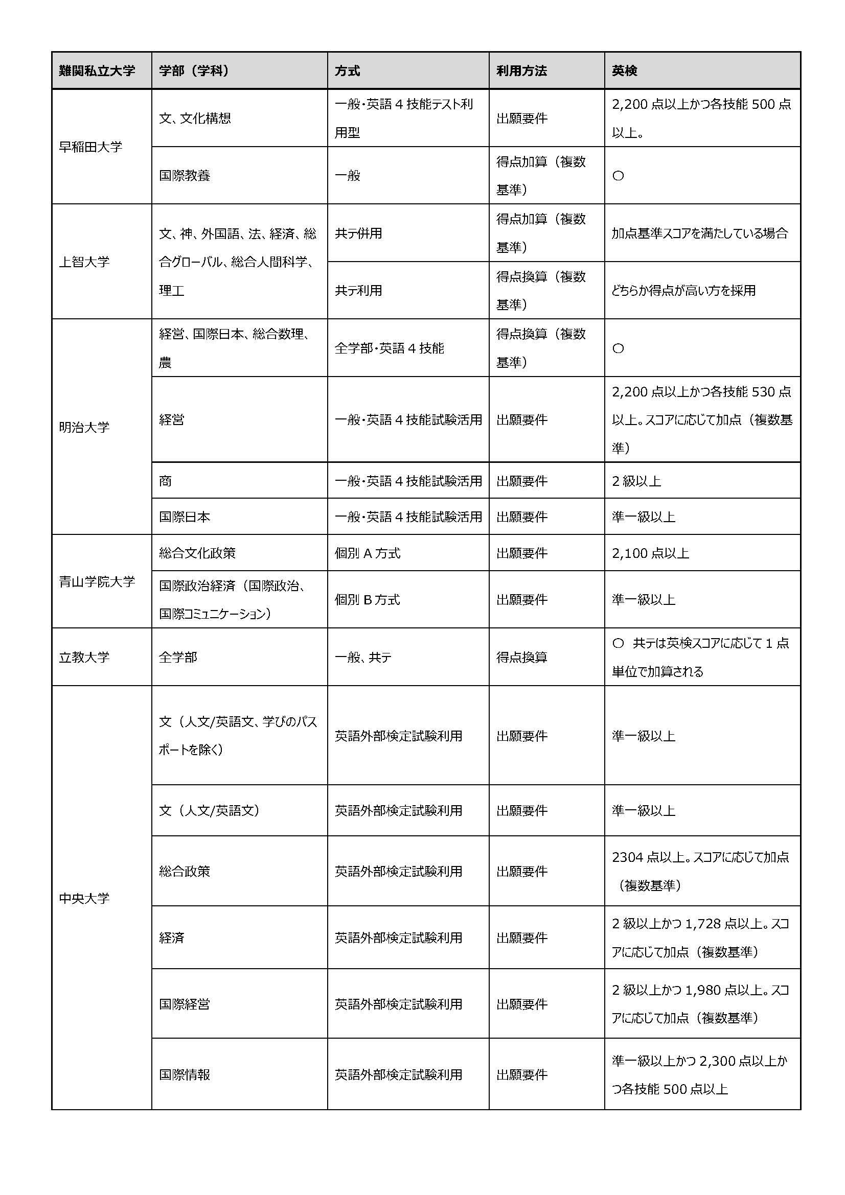 外検入試の英検活用事例