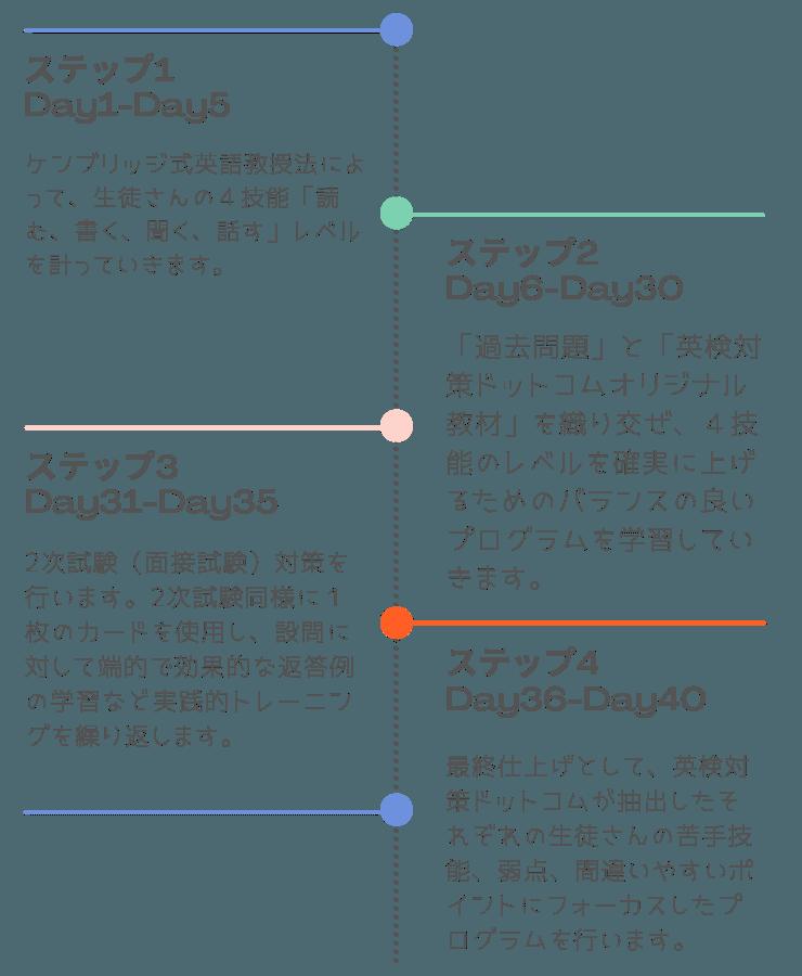 英検対策カリキュラム